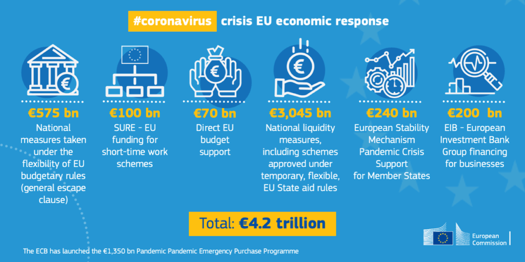 EU funding coronavirus