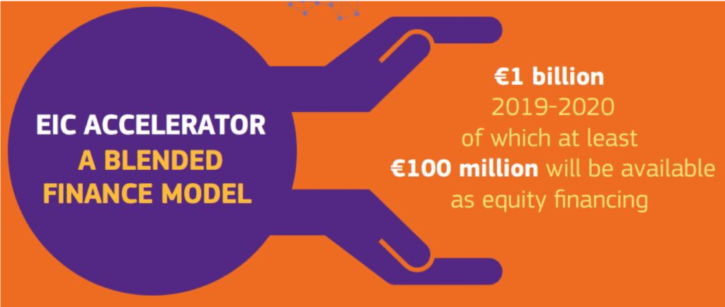 The EIC Accelerator Blended Finance to Support High Growth SMEs in Europe