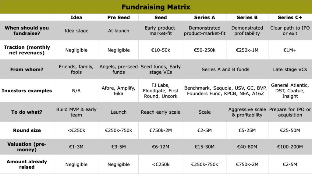 Fundraising Matrix